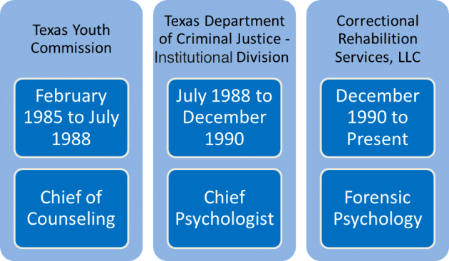 Phd degree in forensic psychology