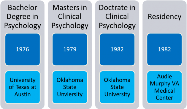 Clinical Psychology hardest bachelor degrees